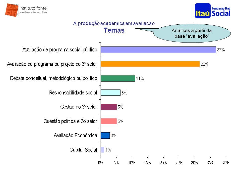 A produção acadêmica em avaliação Temas