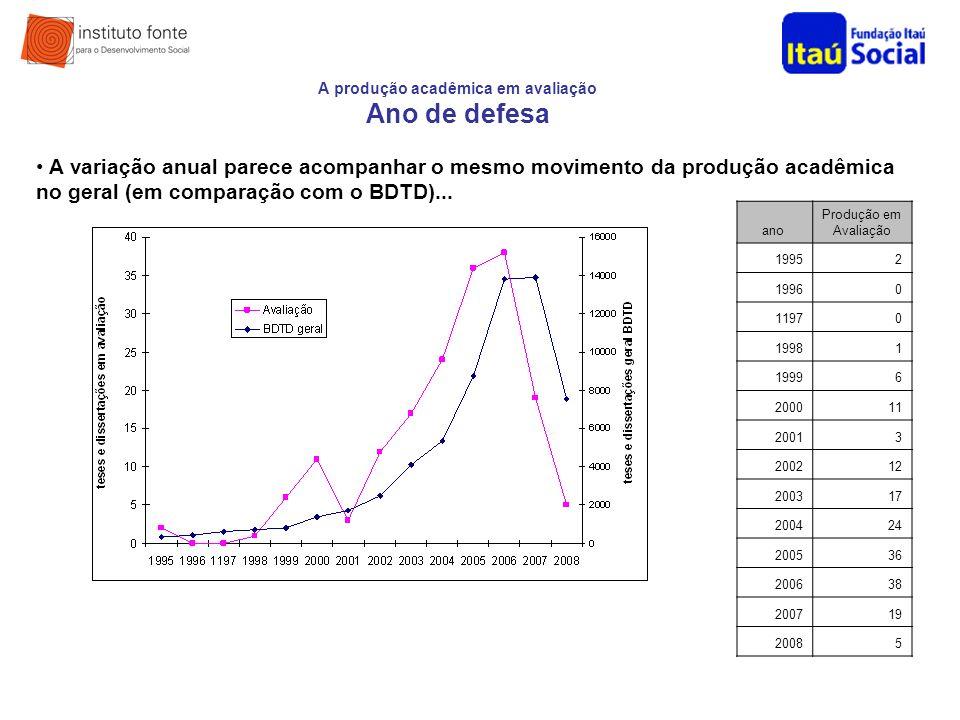 A produção acadêmica em avaliação Ano de defesa
