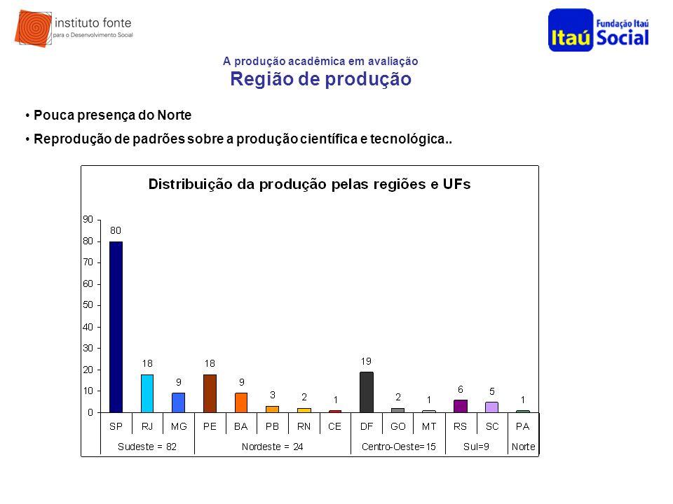 A produção acadêmica em avaliação Região de produção