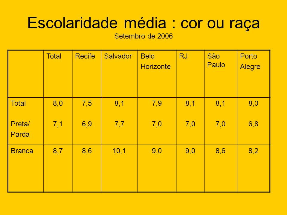 Escolaridade média : cor ou raça Setembro de 2006