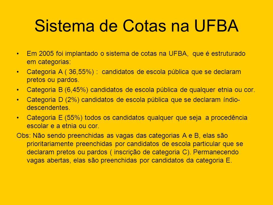 Sistema de Cotas na UFBA