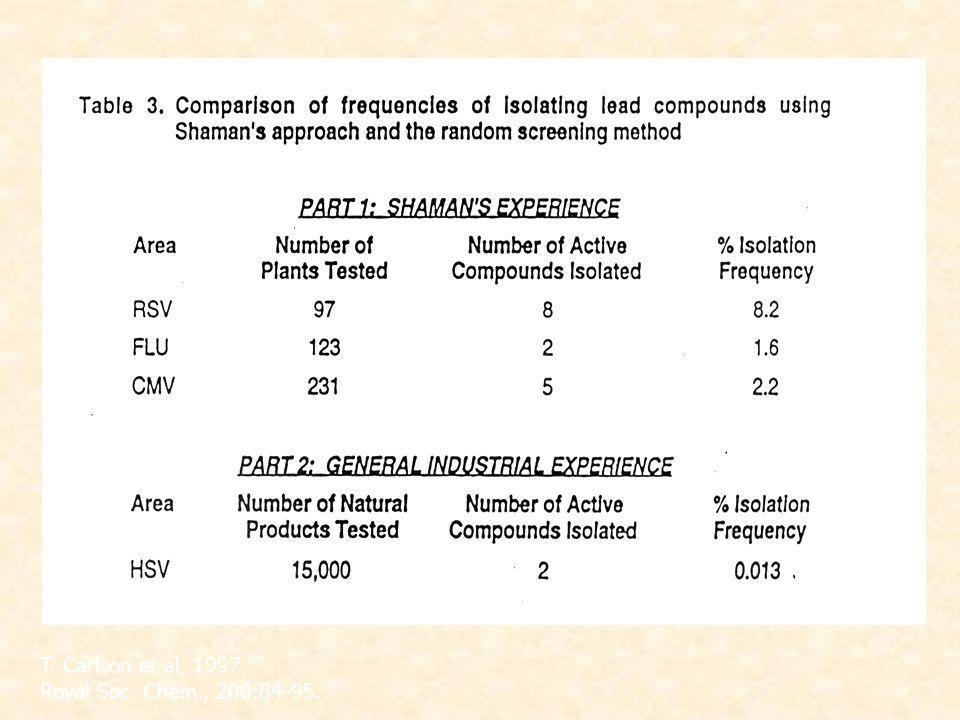T. Carlson et al, 1997 Royal Soc. Chem., 200:84-95.
