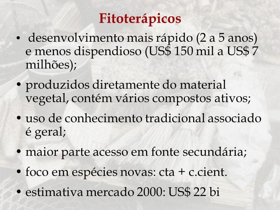 Fitoterápicos desenvolvimento mais rápido (2 a 5 anos) e menos dispendioso (US$ 150 mil a US$ 7 milhões);