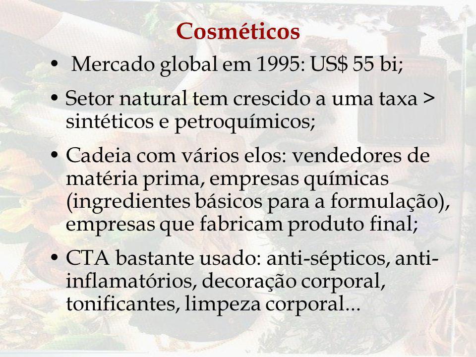 Cosméticos Mercado global em 1995: US$ 55 bi;