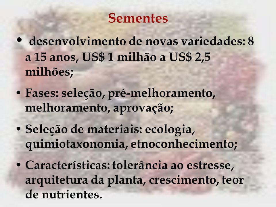 Sementes desenvolvimento de novas variedades: 8 a 15 anos, US$ 1 milhão a US$ 2,5 milhões;