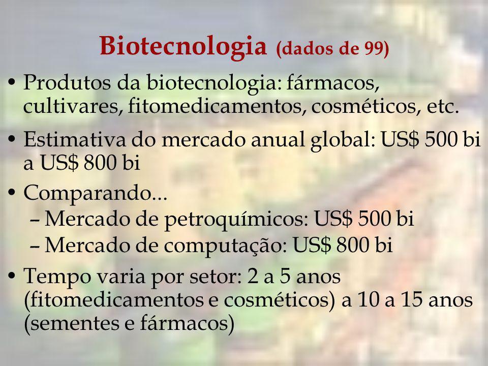 Biotecnologia (dados de 99)
