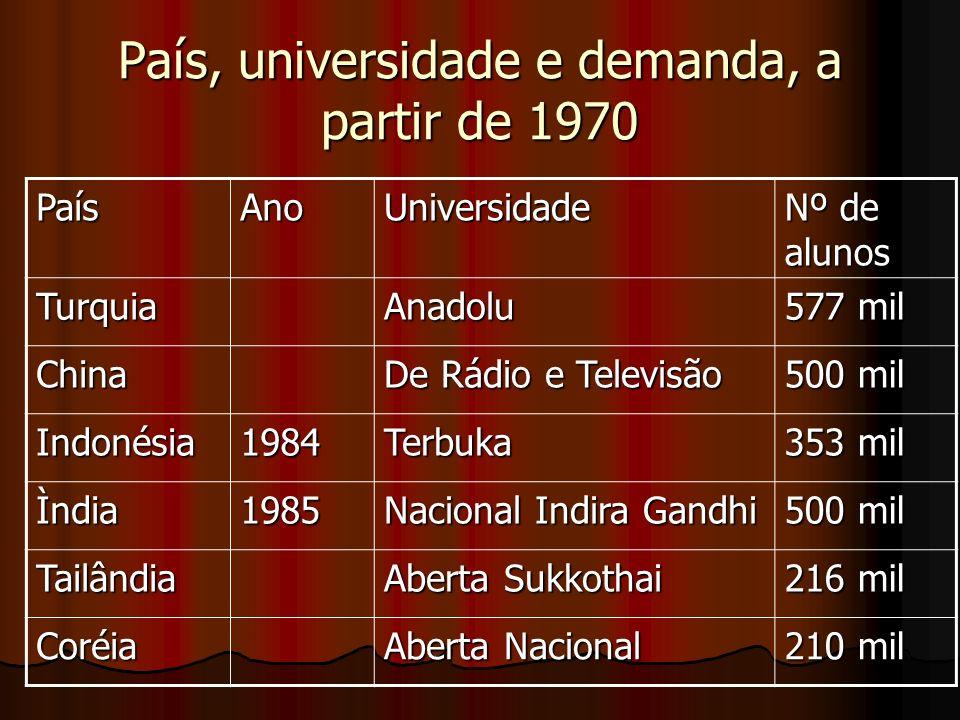 País, universidade e demanda, a partir de 1970