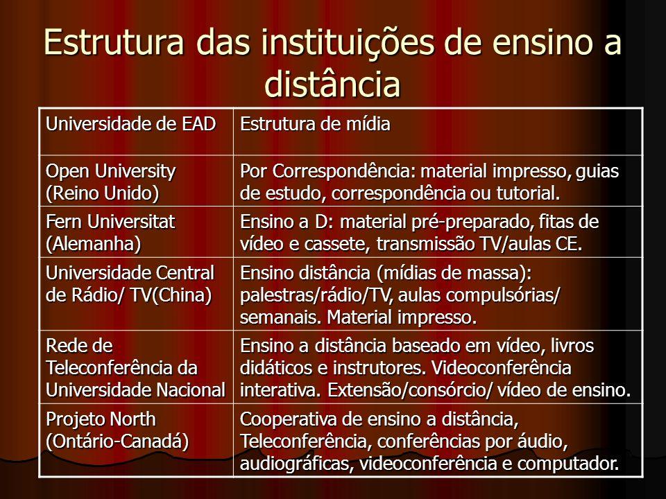 Estrutura das instituições de ensino a distância