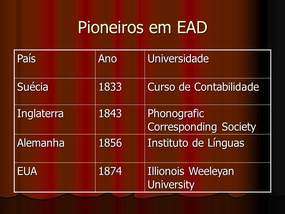 Pioneiros em EAD País Ano Universidade Suécia 1833