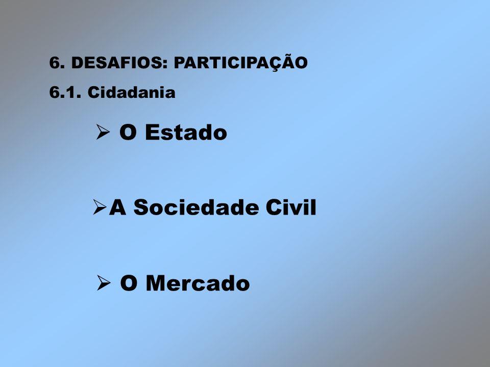  O Estado A Sociedade Civil  O Mercado 6. DESAFIOS: PARTICIPAÇÃO