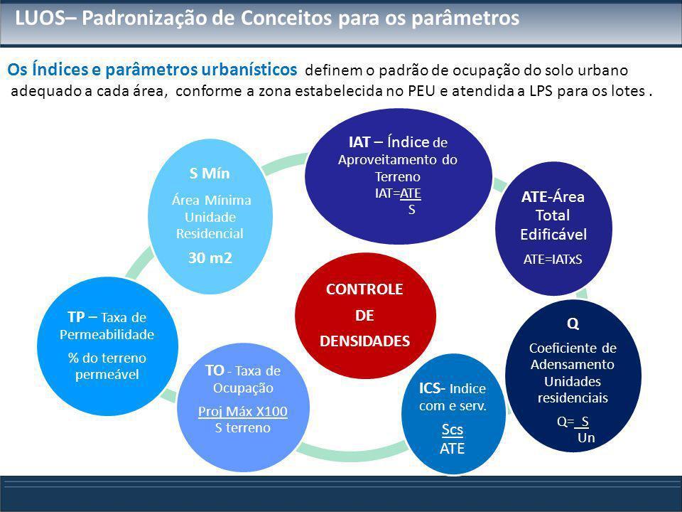 LUOS– Padronização de Conceitos para os parâmetros