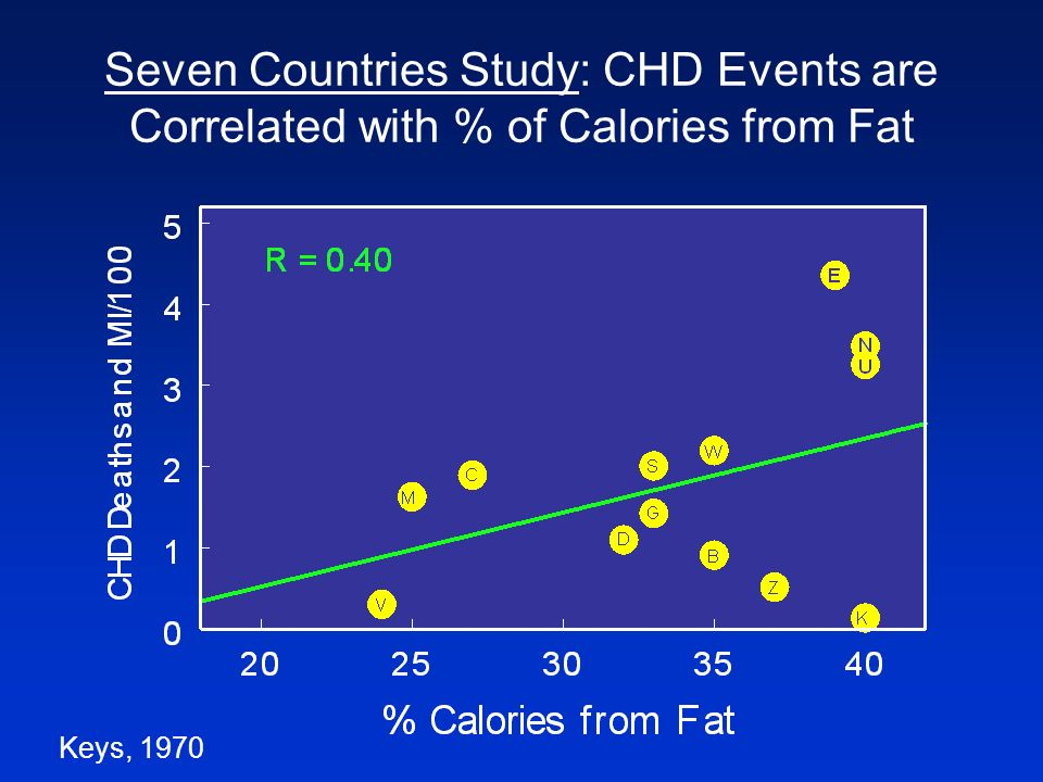 Seven Countries Study: CHD Events are Correlated with % of Calories from Fat