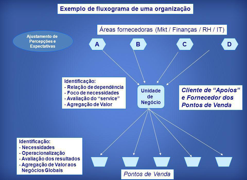 Exemplo de fluxograma de uma organização