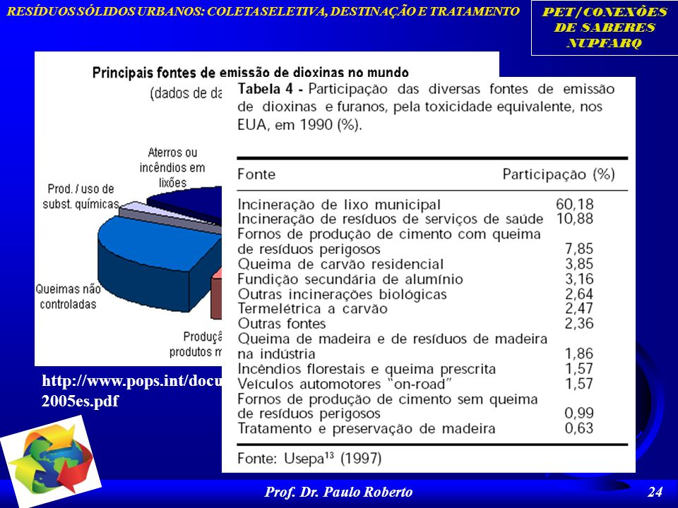 http://www.pops.int/documents/guidance/toolkit/sp/Toolkit_2005es.pdf Prof. Dr. Paulo Roberto