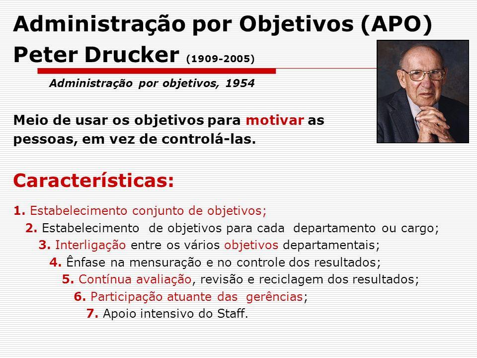 Administração por Objetivos (APO) Peter Drucker (1909-2005)