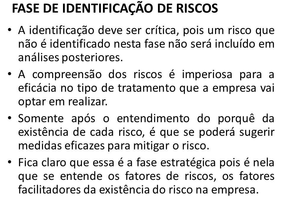 FASE DE IDENTIFICAÇÃO DE RISCOS