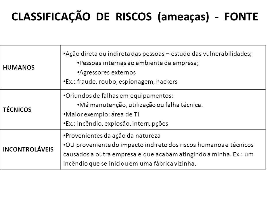 CLASSIFICAÇÃO DE RISCOS (ameaças) - FONTE