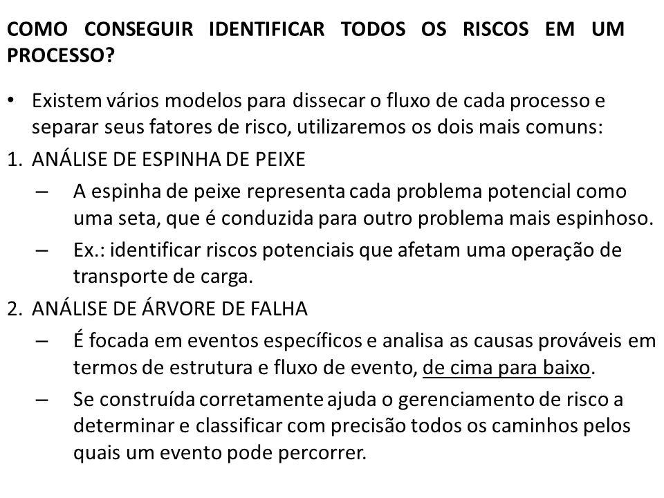 COMO CONSEGUIR IDENTIFICAR TODOS OS RISCOS EM UM PROCESSO
