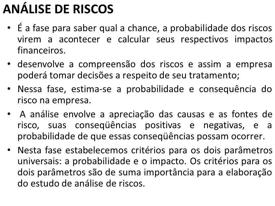 ANÁLISE DE RISCOS É a fase para saber qual a chance, a probabilidade dos riscos virem a acontecer e calcular seus respectivos impactos financeiros.