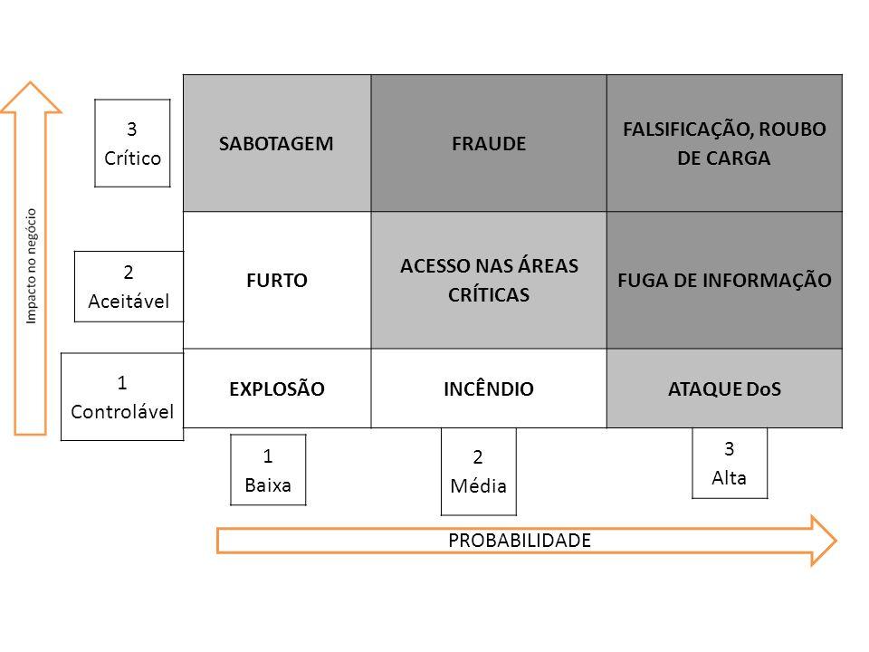 FALSIFICAÇÃO, ROUBO DE CARGA ACESSO NAS ÁREAS CRÍTICAS
