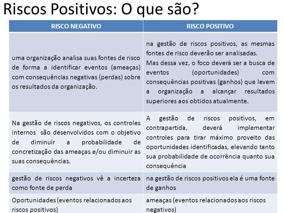 Riscos Positivos: O que são