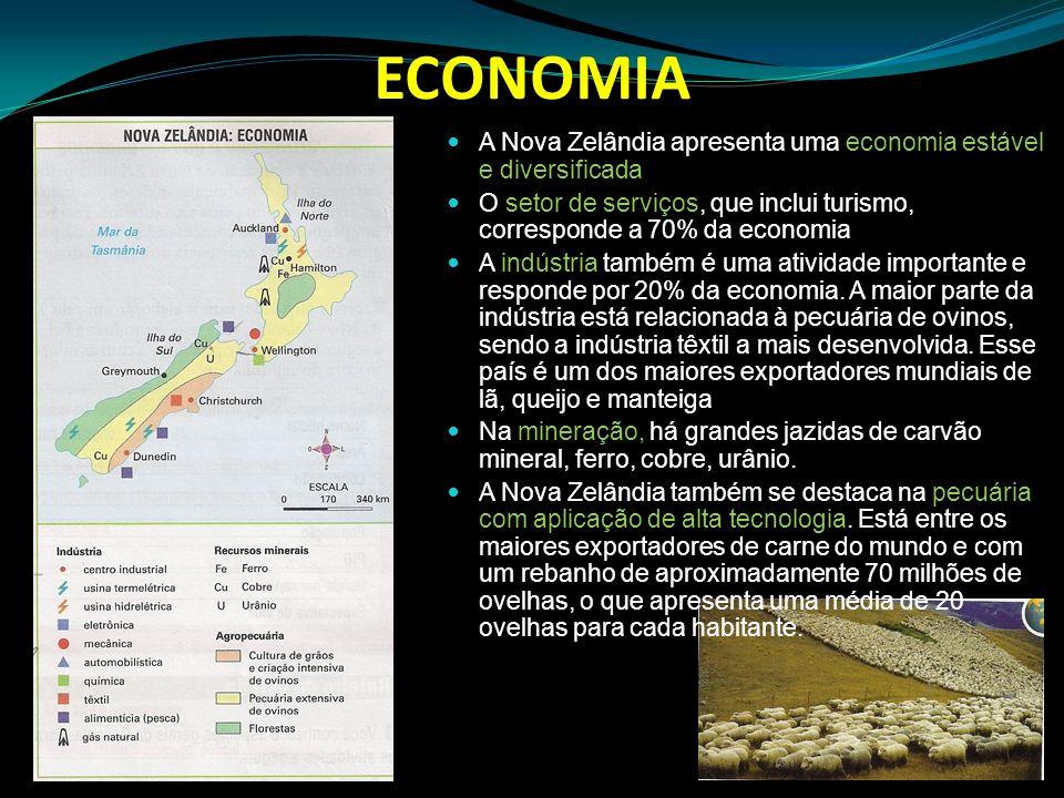 ECONOMIA A Nova Zelândia apresenta uma economia estável e diversificada. O setor de serviços, que inclui turismo, corresponde a 70% da economia.