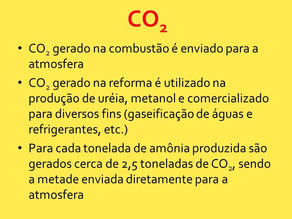CO2 CO2 gerado na combustão é enviado para a atmosfera