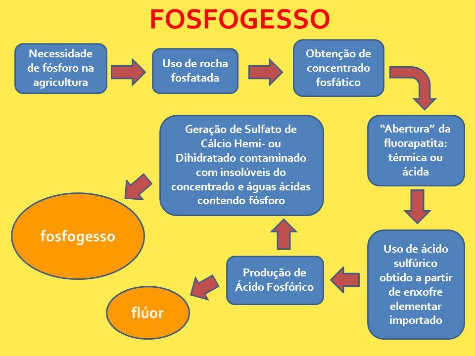 FOSFOGESSO fosfogesso flúor Obtenção de concentrado fosfático