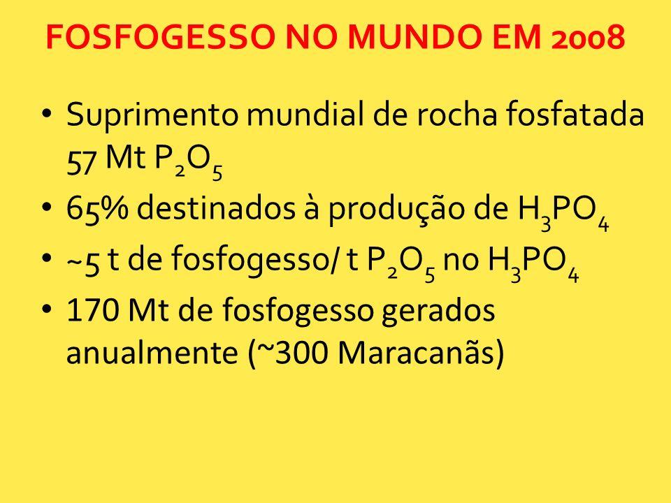 FOSFOGESSO NO MUNDO EM 2008 Suprimento mundial de rocha fosfatada 57 Mt P2O5. 65% destinados à produção de H3PO4.