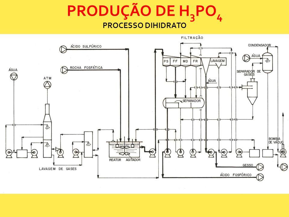 PRODUÇÃO DE H3PO4 PROCESSO DIHIDRATO
