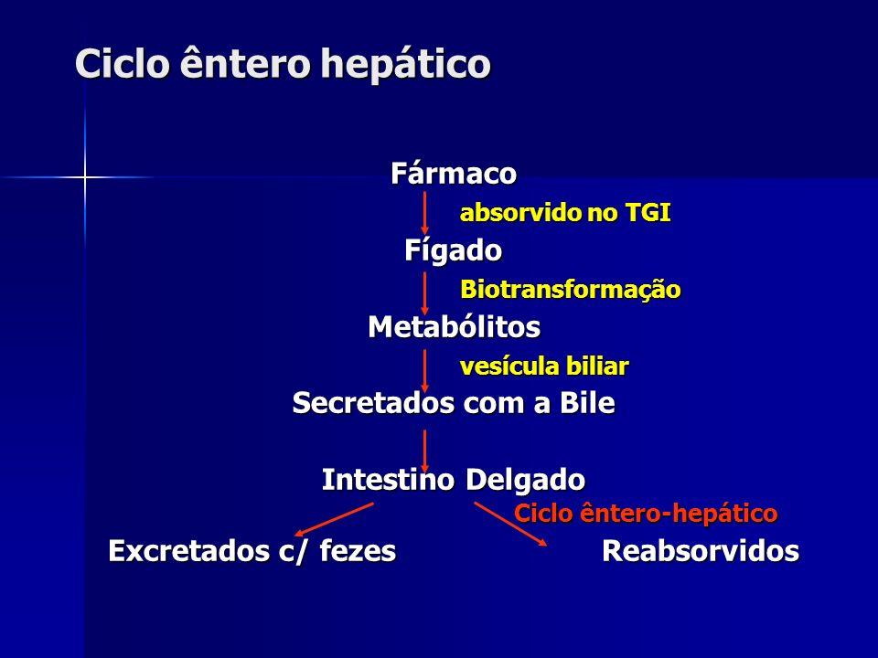 Ciclo êntero hepático Fármaco absorvido no TGI Fígado Biotransformação