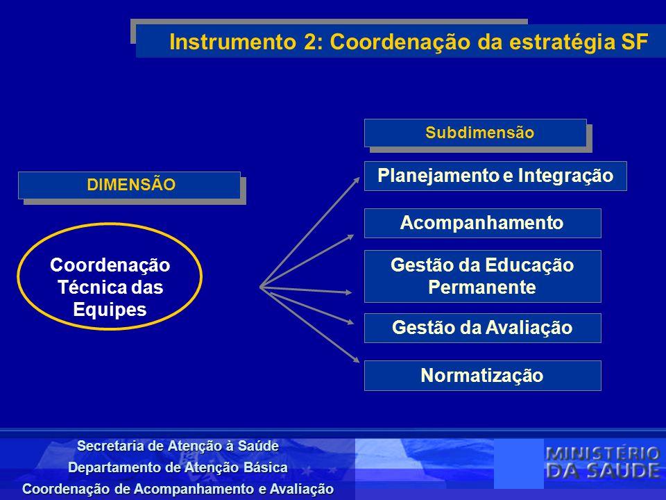Instrumento 2: Coordenação da estratégia SF