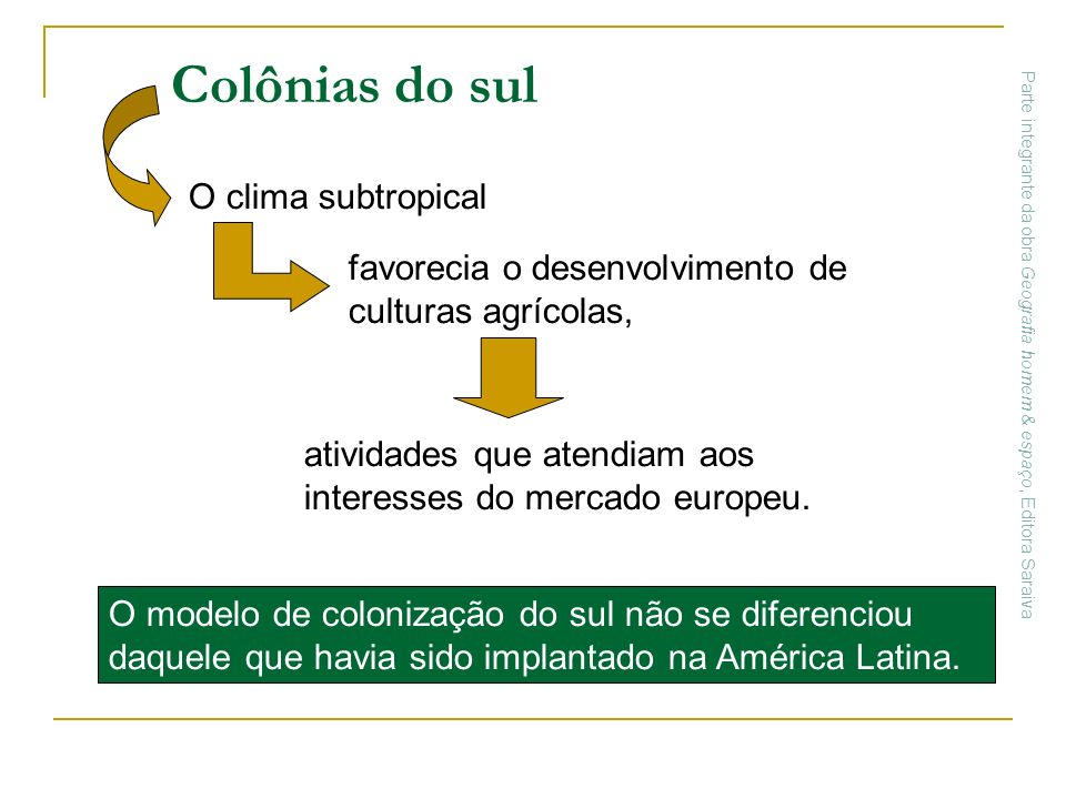 Colônias do sul O clima subtropical