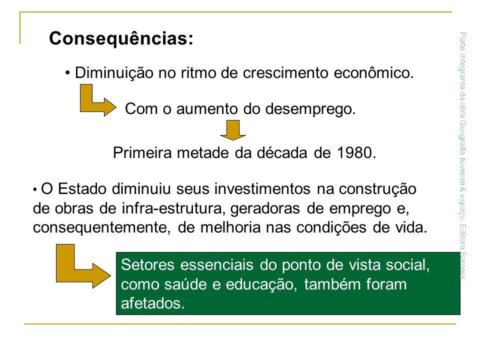 Consequências: Diminuição no ritmo de crescimento econômico.