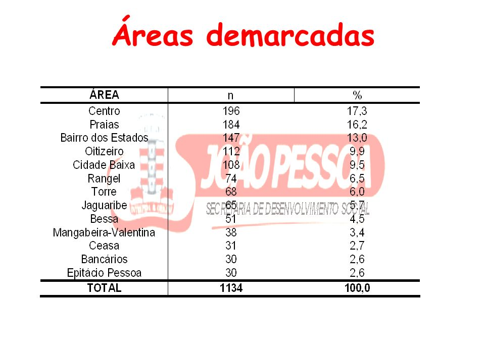 Áreas demarcadas