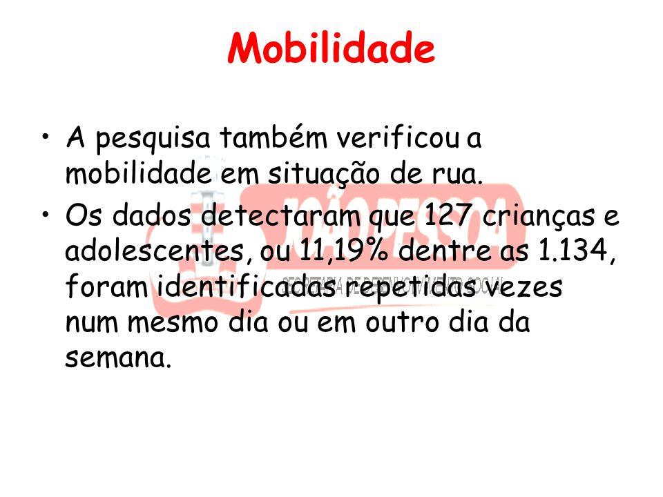 Mobilidade A pesquisa também verificou a mobilidade em situação de rua.