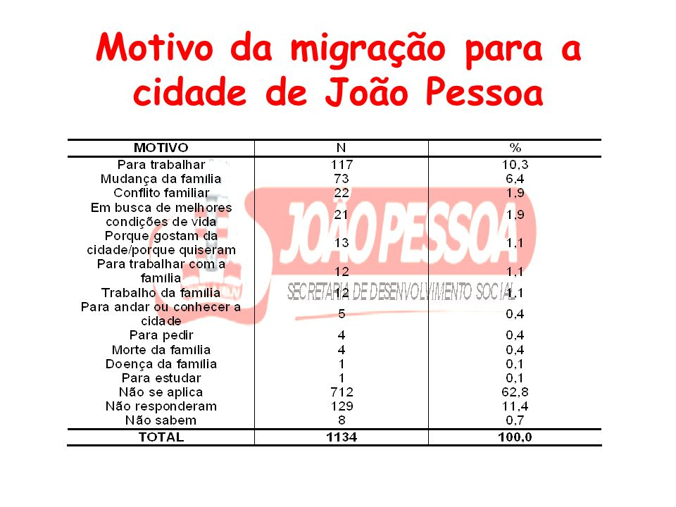 Motivo da migração para a cidade de João Pessoa