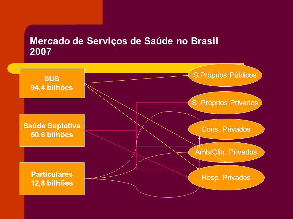 Mercado de Serviços de Saúde no Brasil 2007