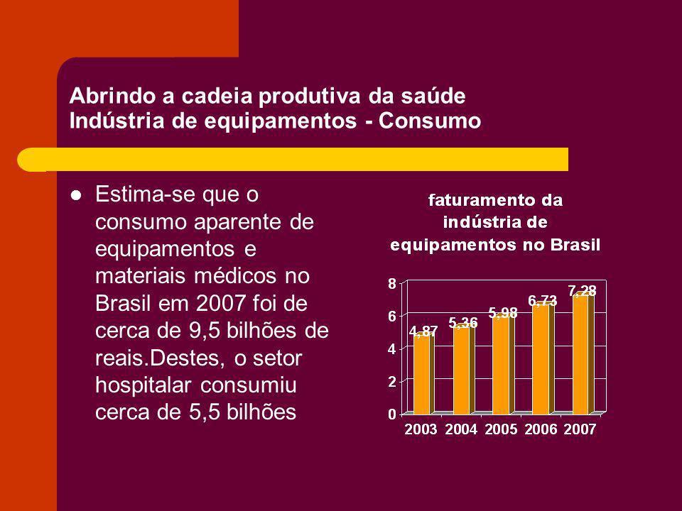 Abrindo a cadeia produtiva da saúde Indústria de equipamentos - Consumo