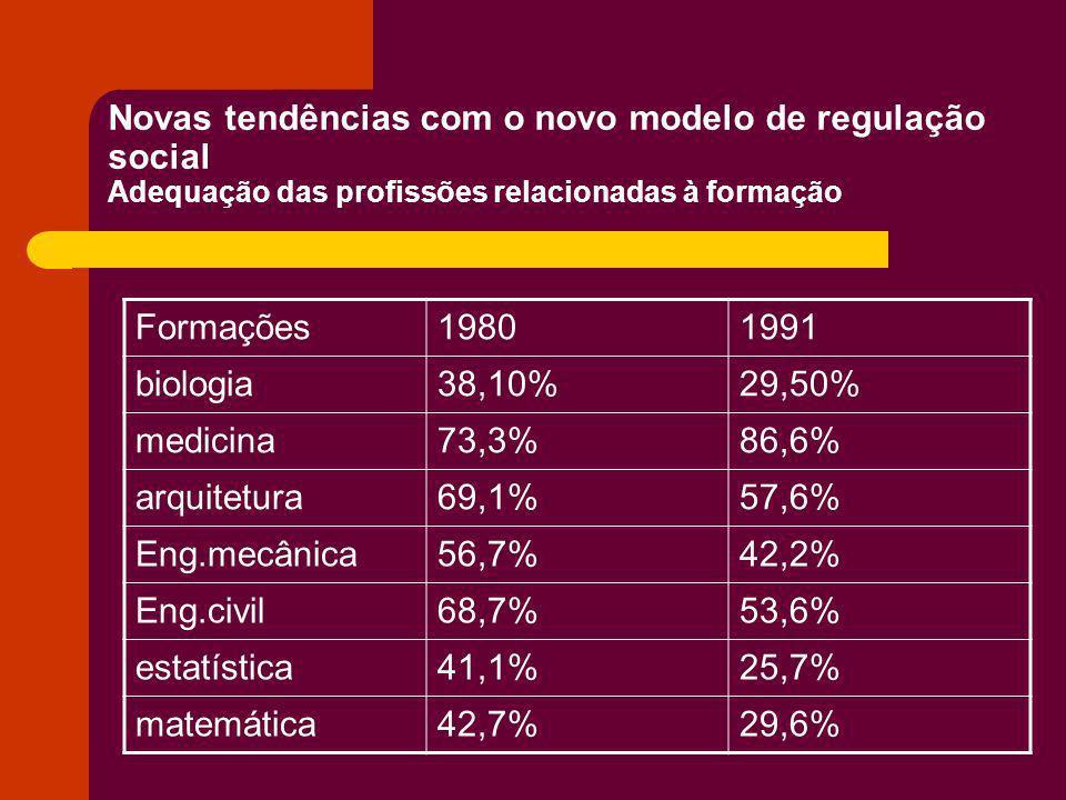 Novas tendências com o novo modelo de regulação social Adequação das profissões relacionadas à formação