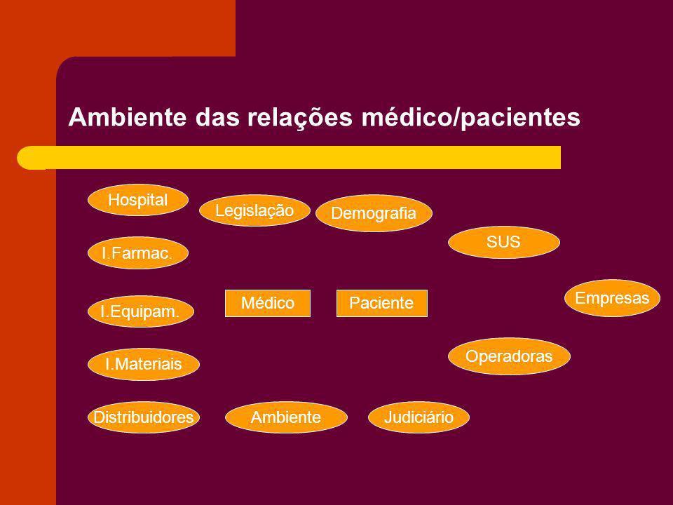 Ambiente das relações médico/pacientes