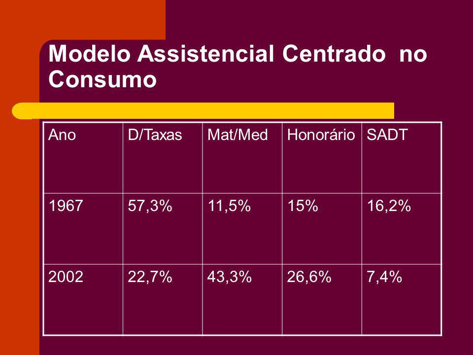 Modelo Assistencial Centrado no Consumo