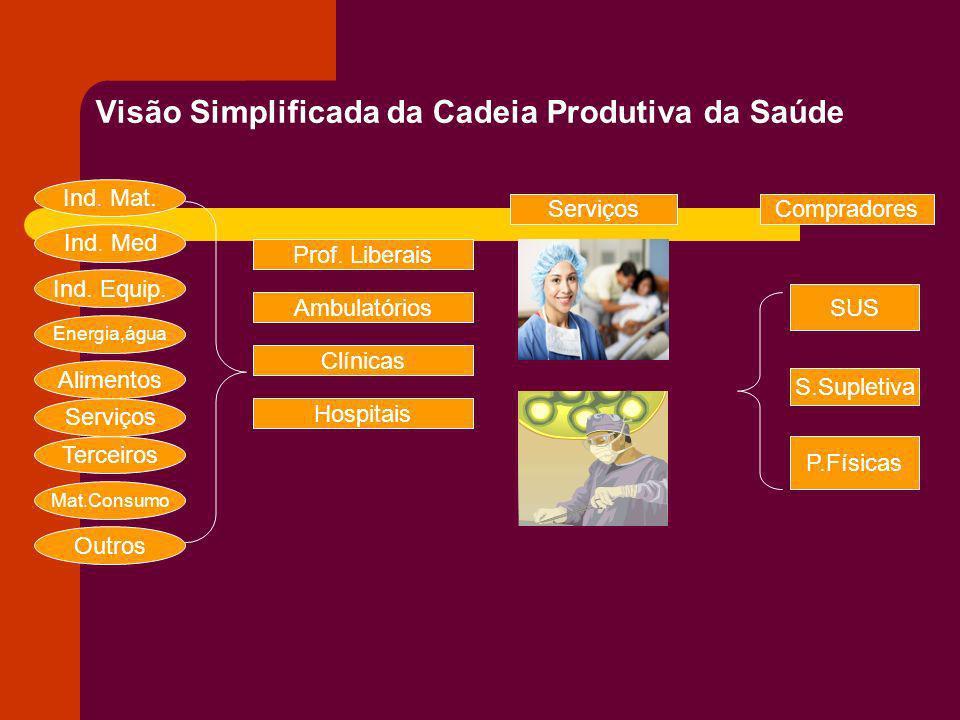 Visão Simplificada da Cadeia Produtiva da Saúde