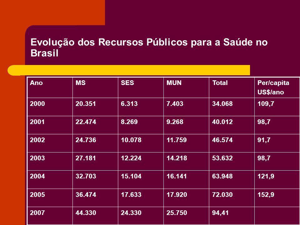 Evolução dos Recursos Públicos para a Saúde no Brasil