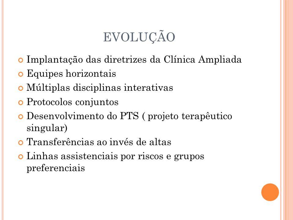 EVOLUÇÃO Implantação das diretrizes da Clínica Ampliada