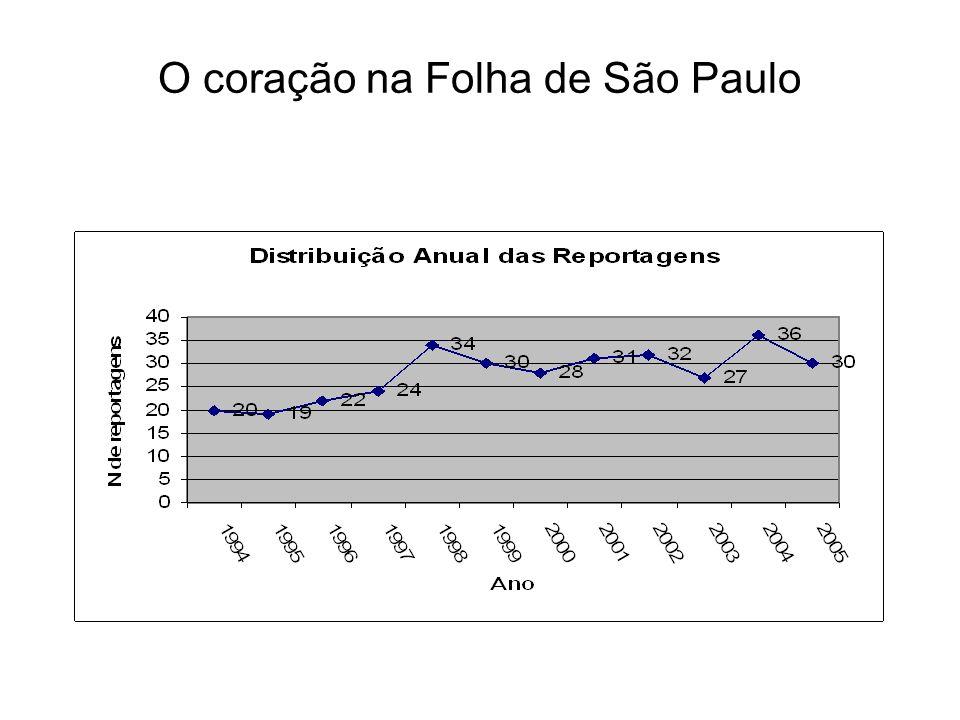 O coração na Folha de São Paulo