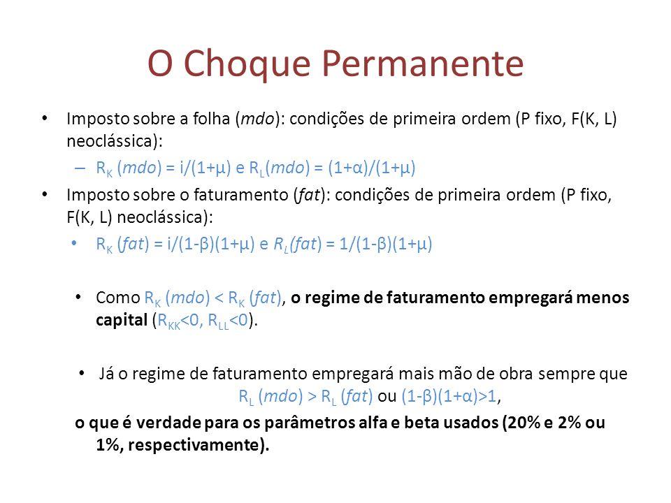 O Choque Permanente Imposto sobre a folha (mdo): condições de primeira ordem (P fixo, F(K, L) neoclássica):