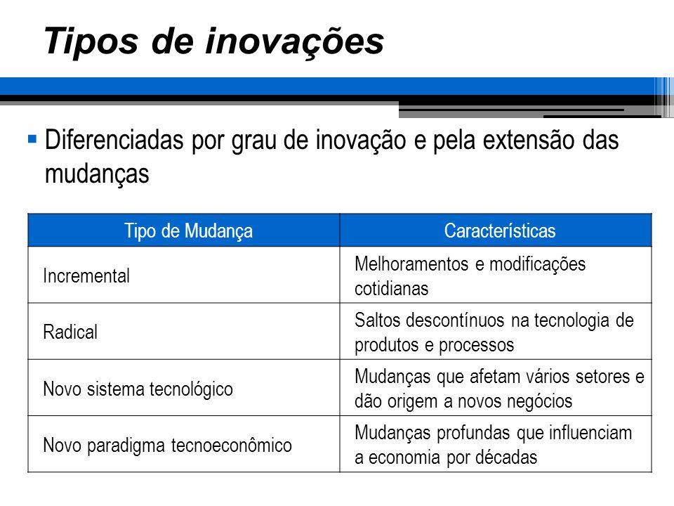 Tipos de inovações Diferenciadas por grau de inovação e pela extensão das mudanças. Tipo de Mudança.