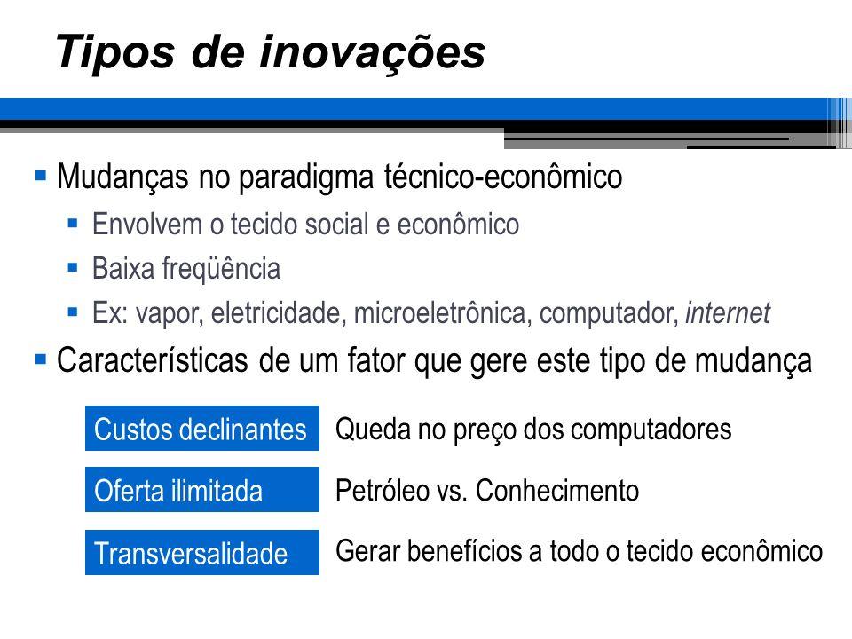 Tipos de inovações Mudanças no paradigma técnico-econômico
