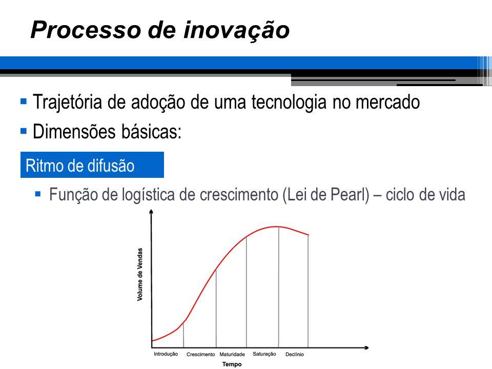 Processo de inovação Trajetória de adoção de uma tecnologia no mercado